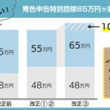 青色申告特別控除65万円 要件が変わります